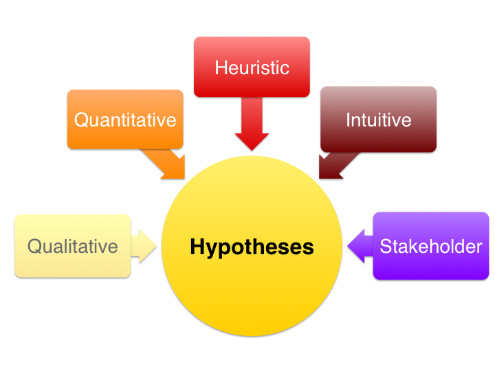 What is the research hypothesis